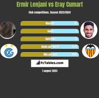 Ermir Lenjani vs Eray Cumart h2h player stats