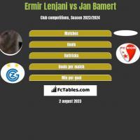 Ermir Lenjani vs Jan Bamert h2h player stats