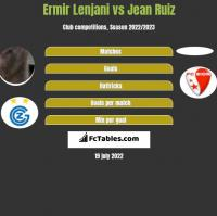 Ermir Lenjani vs Jean Ruiz h2h player stats