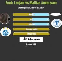 Ermir Lenjani vs Mattias Andersson h2h player stats