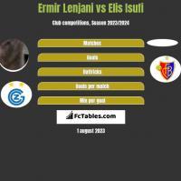 Ermir Lenjani vs Elis Isufi h2h player stats