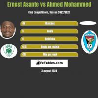 Ernest Asante vs Ahmed Mohammed h2h player stats