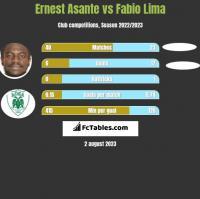Ernest Asante vs Fabio Lima h2h player stats
