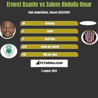 Ernest Asante vs Salem Abdulla Omar h2h player stats