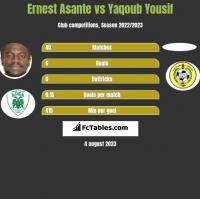 Ernest Asante vs Yaqoub Yousif h2h player stats