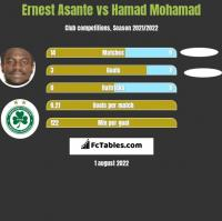 Ernest Asante vs Hamad Mohamad h2h player stats