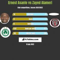 Ernest Asante vs Zayed Alameri h2h player stats