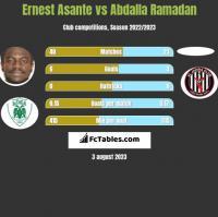 Ernest Asante vs Abdalla Ramadan h2h player stats