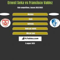 Ernest Seka vs Francisco Valdez h2h player stats