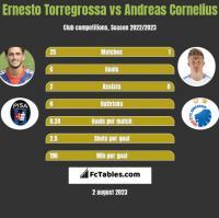 Ernesto Torregrossa vs Andreas Cornelius h2h player stats