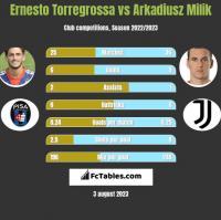 Ernesto Torregrossa vs Arkadiusz Milik h2h player stats