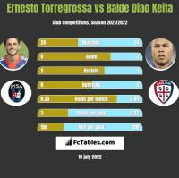 Ernesto Torregrossa vs Balde Diao Keita h2h player stats