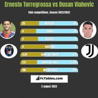 Ernesto Torregrossa vs Dusan Vlahovic h2h player stats