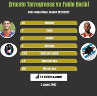 Ernesto Torregrossa vs Fabio Borini h2h player stats