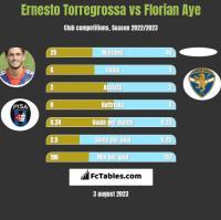 Ernesto Torregrossa vs Florian Aye h2h player stats