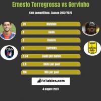 Ernesto Torregrossa vs Gervinho h2h player stats