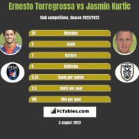 Ernesto Torregrossa vs Jasmin Kurtic h2h player stats