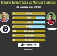 Ernesto Torregrossa vs Mariusz Stepinski h2h player stats
