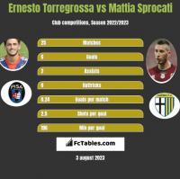 Ernesto Torregrossa vs Mattia Sprocati h2h player stats
