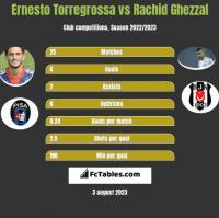 Ernesto Torregrossa vs Rachid Ghezzal h2h player stats