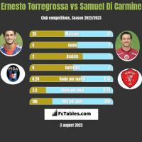 Ernesto Torregrossa vs Samuel Di Carmine h2h player stats