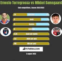 Ernesto Torregrossa vs Mikkel Damsgaard h2h player stats