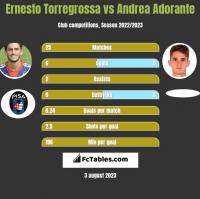 Ernesto Torregrossa vs Andrea Adorante h2h player stats