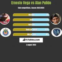 Ernesto Vega vs Alan Pulido h2h player stats