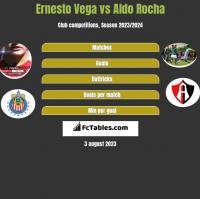 Ernesto Vega vs Aldo Rocha h2h player stats