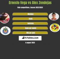 Ernesto Vega vs Alex Zendejas h2h player stats