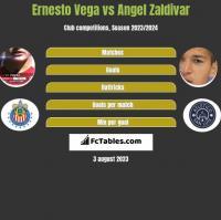 Ernesto Vega vs Angel Zaldivar h2h player stats