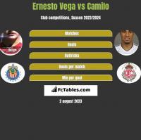 Ernesto Vega vs Camilo h2h player stats