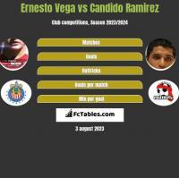 Ernesto Vega vs Candido Ramirez h2h player stats