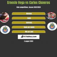Ernesto Vega vs Carlos Cisneros h2h player stats