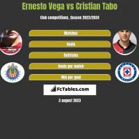 Ernesto Vega vs Cristian Tabo h2h player stats