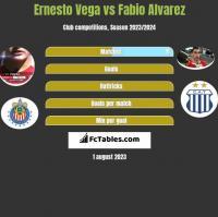Ernesto Vega vs Fabio Alvarez h2h player stats