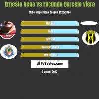 Ernesto Vega vs Facundo Barcelo Viera h2h player stats