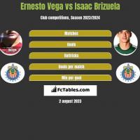 Ernesto Vega vs Isaac Brizuela h2h player stats