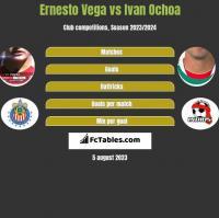 Ernesto Vega vs Ivan Ochoa h2h player stats