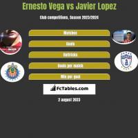 Ernesto Vega vs Javier Lopez h2h player stats