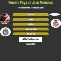 Ernesto Vega vs Jean Meneses h2h player stats