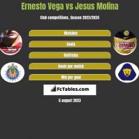 Ernesto Vega vs Jesus Molina h2h player stats