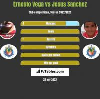 Ernesto Vega vs Jesus Sanchez h2h player stats