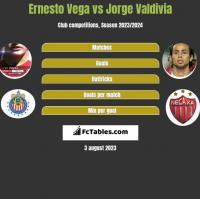 Ernesto Vega vs Jorge Valdivia h2h player stats