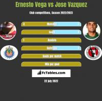 Ernesto Vega vs Jose Vazquez h2h player stats
