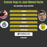 Ernesto Vega vs Juan Manuel Iturbe h2h player stats