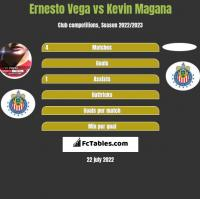 Ernesto Vega vs Kevin Magana h2h player stats
