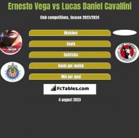 Ernesto Vega vs Lucas Daniel Cavallini h2h player stats