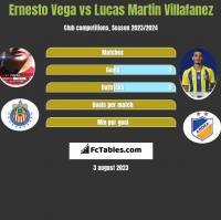 Ernesto Vega vs Lucas Martin Villafanez h2h player stats