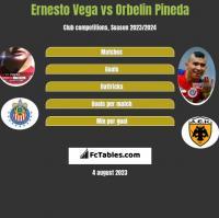 Ernesto Vega vs Orbelin Pineda h2h player stats